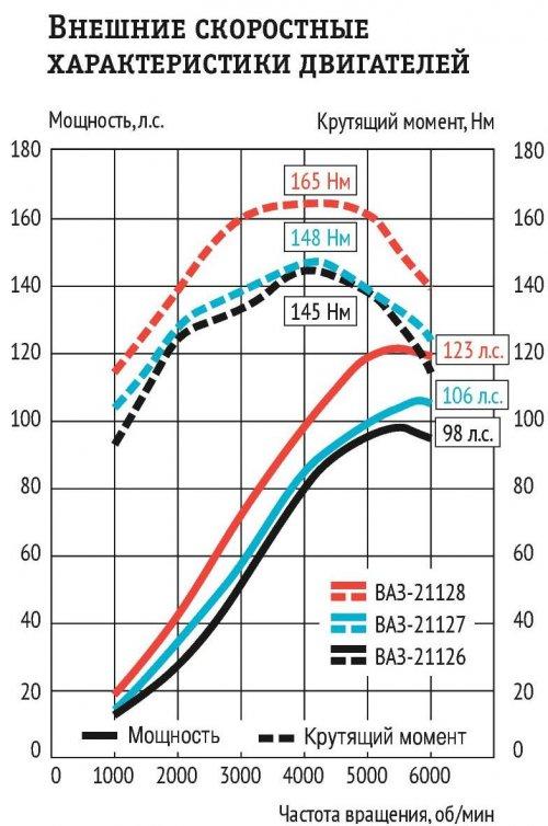 Внешние скоростные характеристики двигателей Ваз
